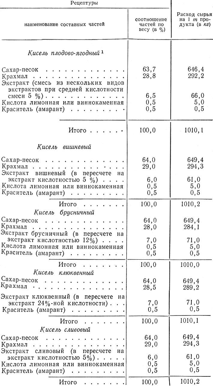 prigotovlenie-blyuda-iz-kontsentratov