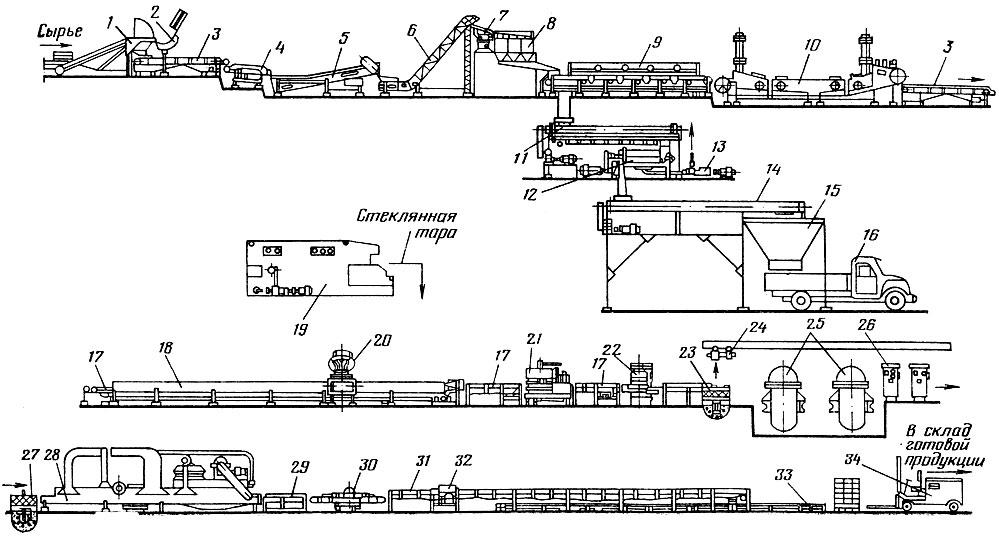Рис. 25 Технологическая линия