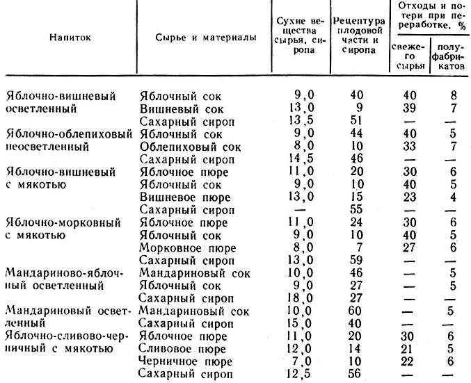 Рецептура и нормы расхода сырья (%) на производство фруктовых напитков.