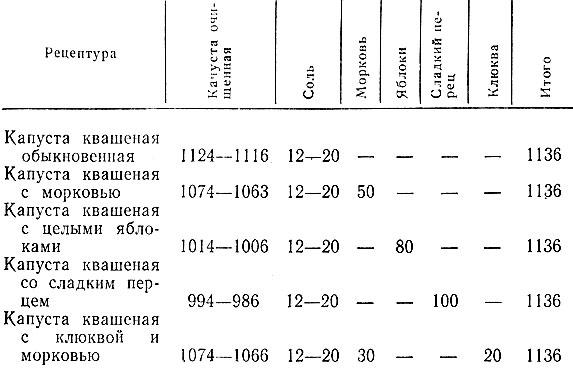 Рецепт квашеной капусты пропорции