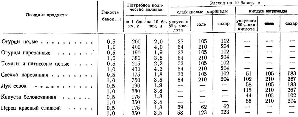 собранное нашем сколько кг помидоров надо на 3-х литровую банку шлюха Мечтаешь завести