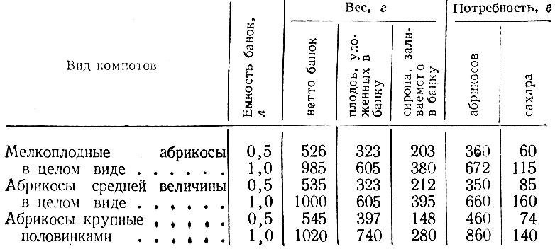 Таблица 16 Потредность плодов и сахара для выработки компотов из абрикосов