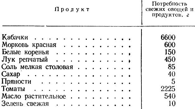метод хайруллина похудение углеводная таблица